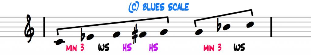 C-blues-scale-interval-pattern-2-halves