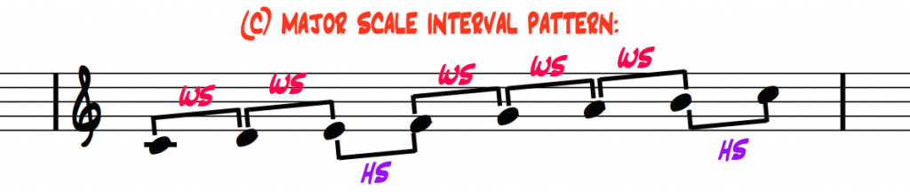 C-major-scale-interval-pattern-whole-steps-half-steps