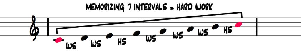 memorizing-7-intervals-is-hard-work
