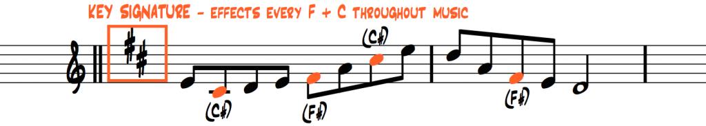 key-signature-D-major