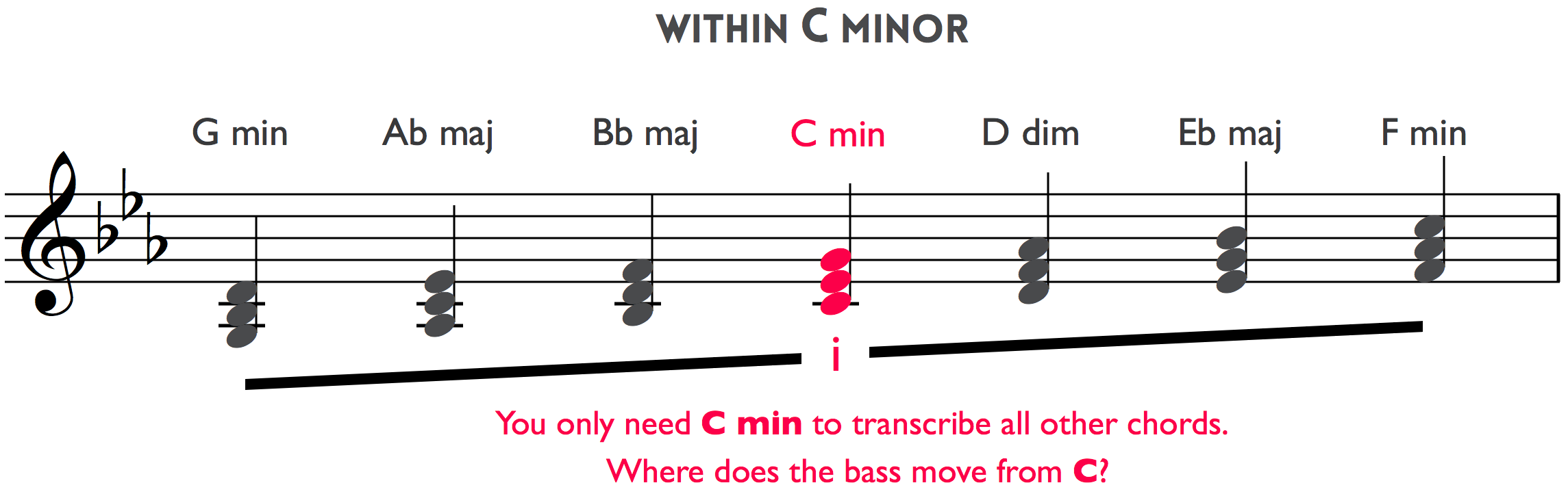 How to play chords by ear